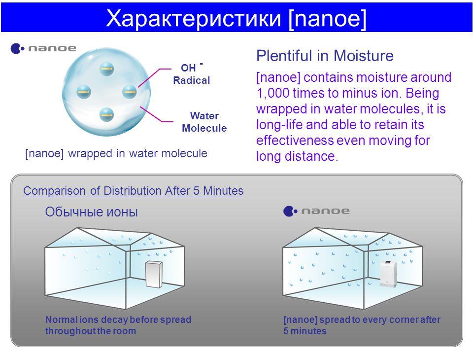 Характеристики [nanoe]
